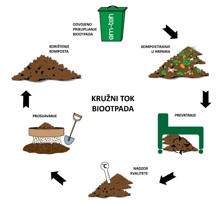 Kružni tok biootpada